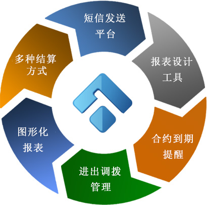扣件脚手架租赁软件人性化功能,头头国际扣件脚手架租赁软件